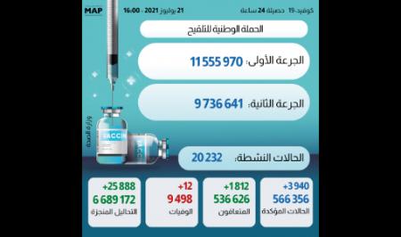 (كوفيد-19).. 3940 إصابة جديدة و1812 حالة شفاء و12 وفاة خلال 24 ساعة